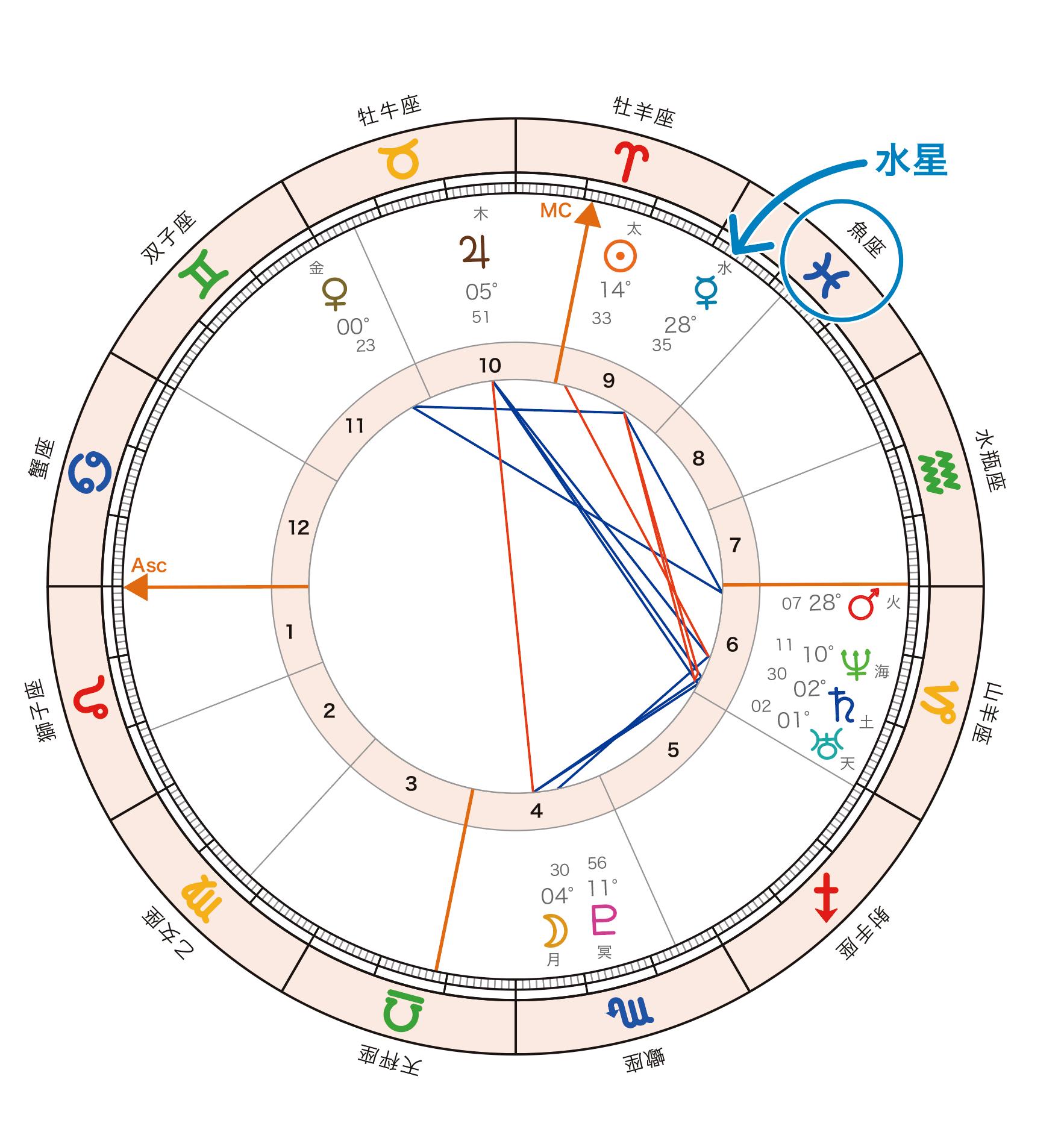 ホロスコープ水星