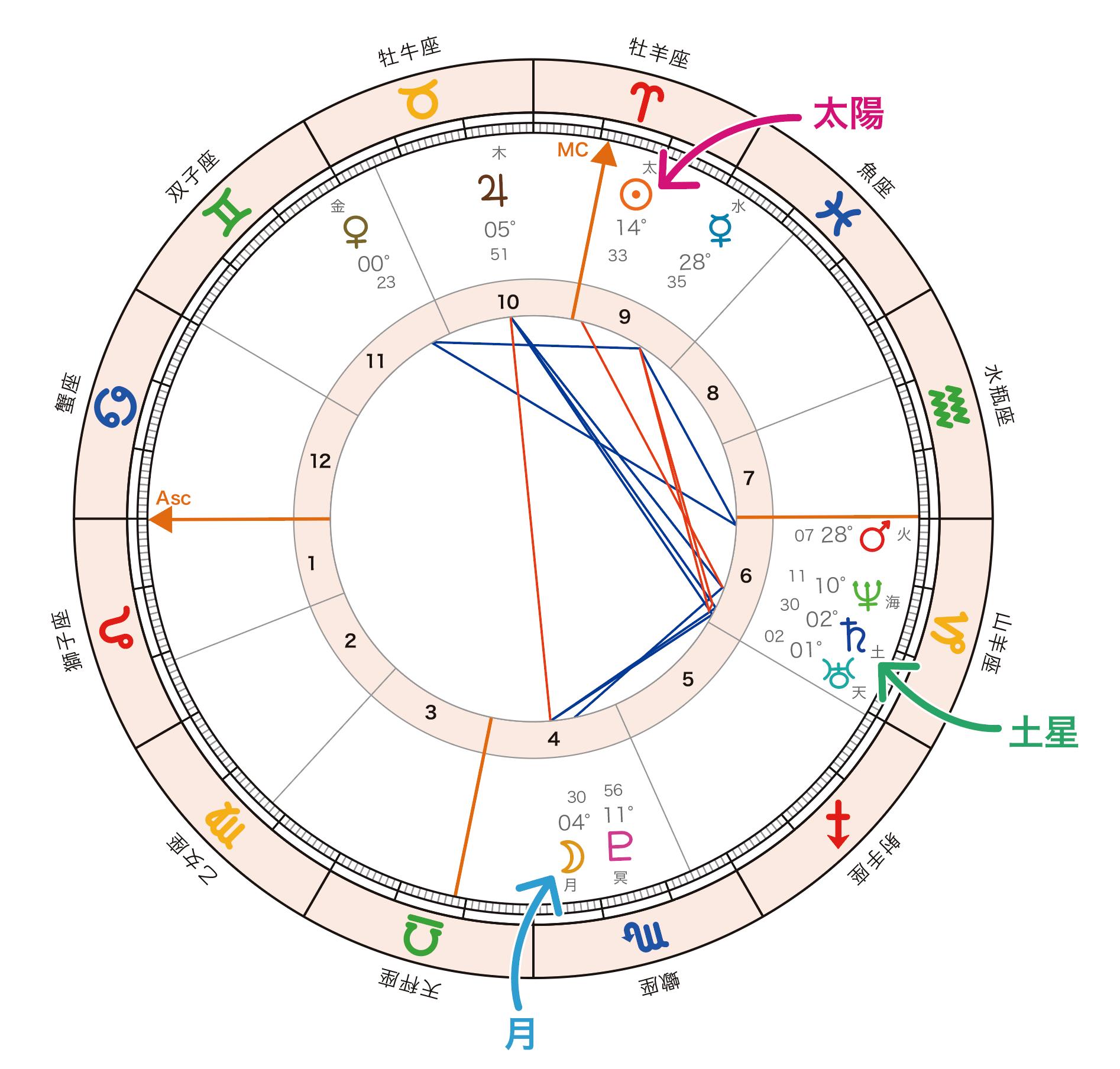 Basic course horoscope2