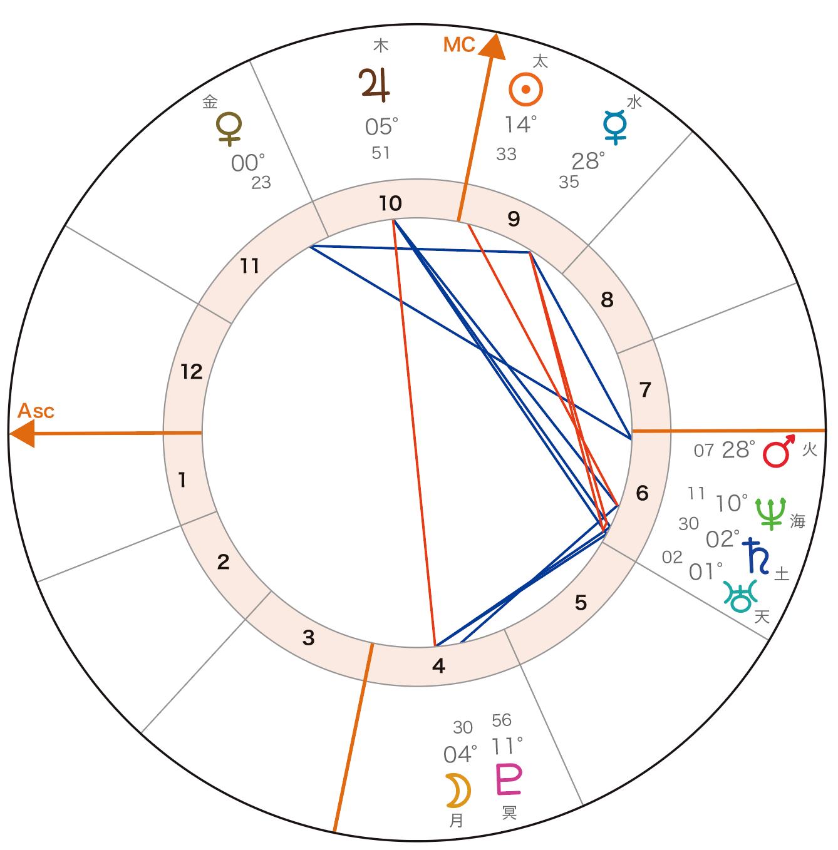 Basic course horoscope3