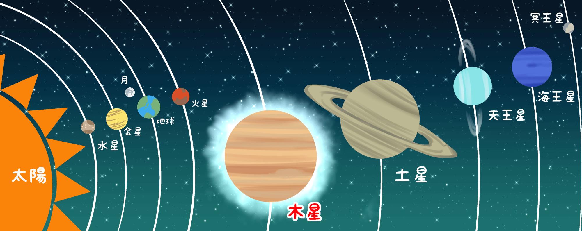 木星の位置