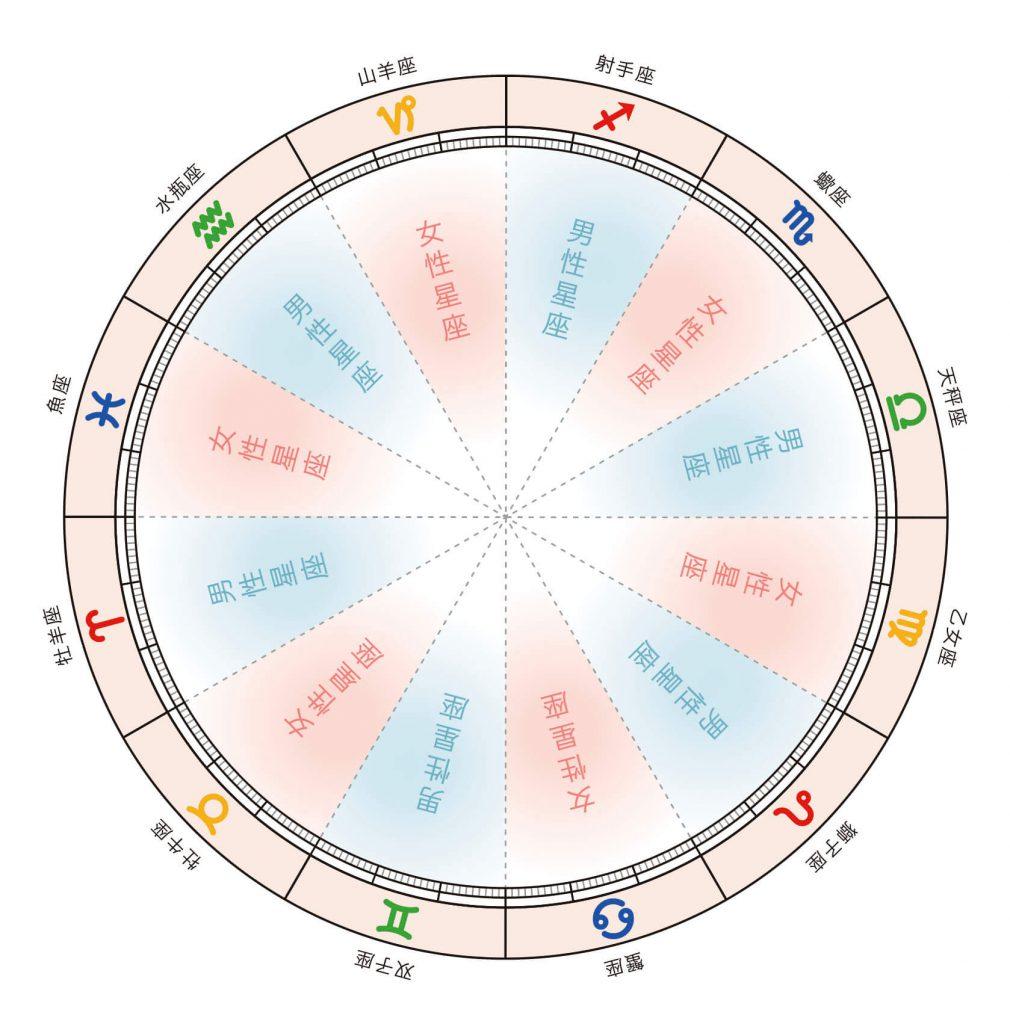 星座区分からざっくりと性格を読んでみよう|星読みテラス