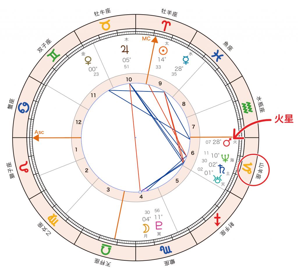 horoscope_mars
