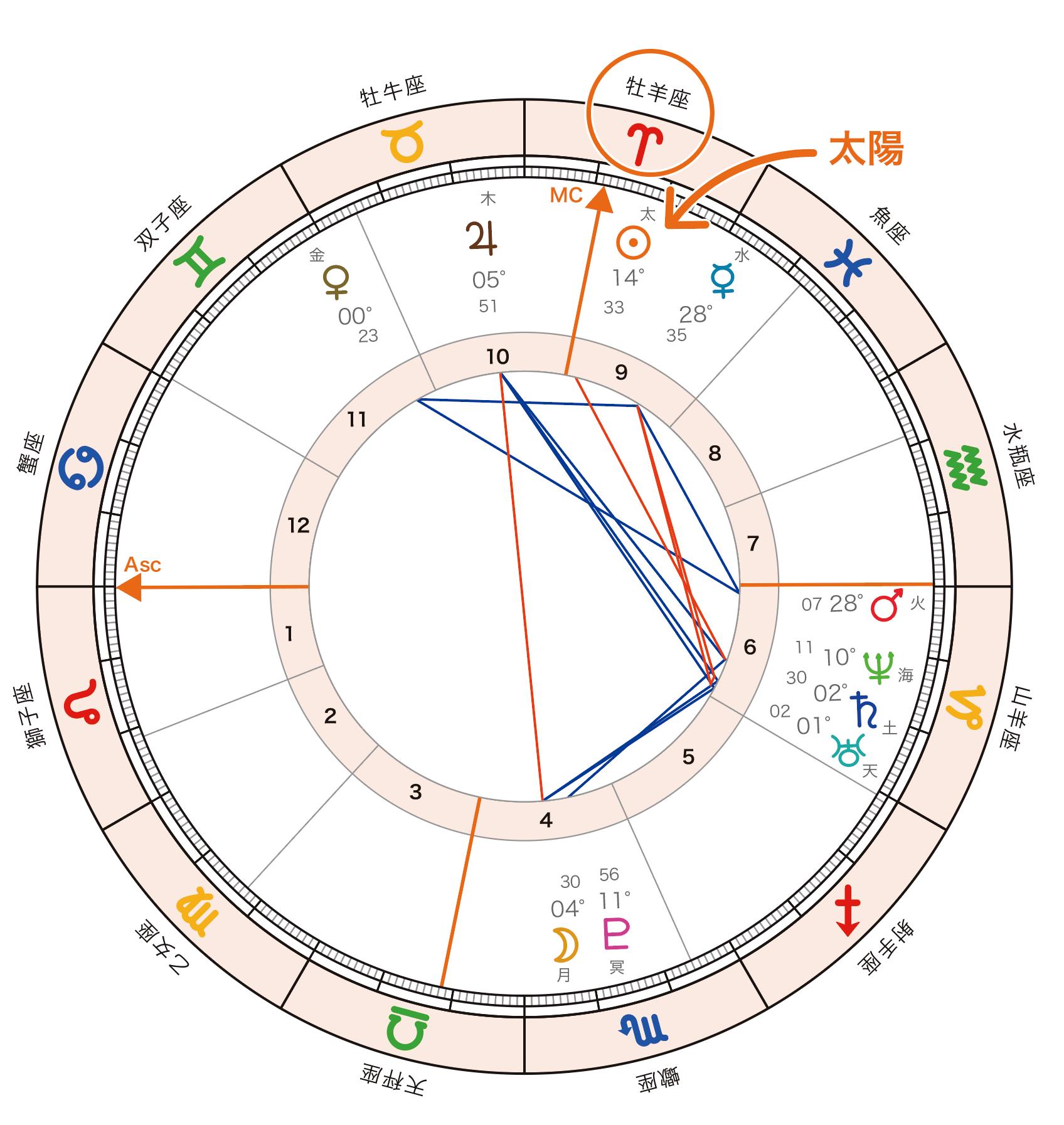 horoscope_sun