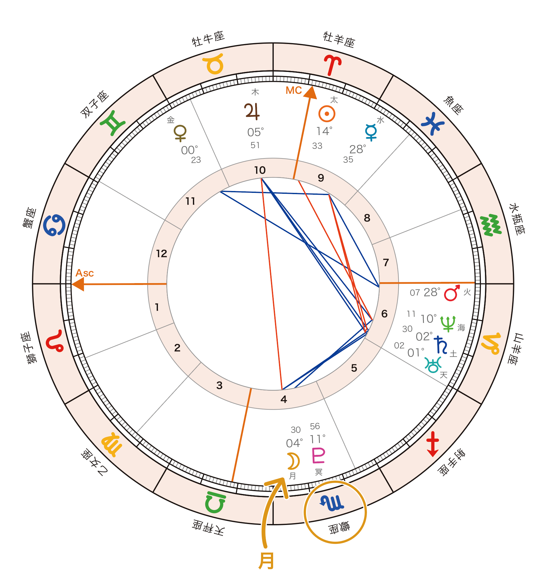 horoscopemoon