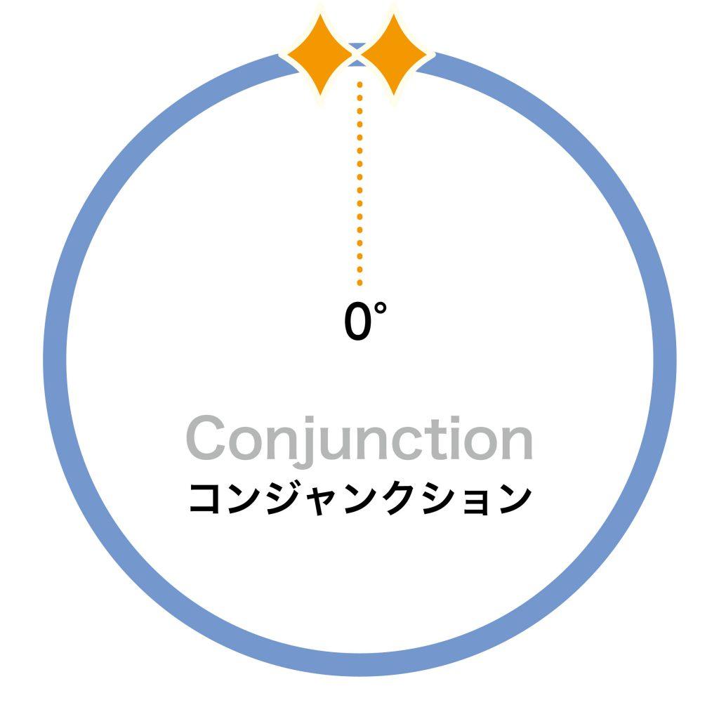 0°(コンジャンクション)