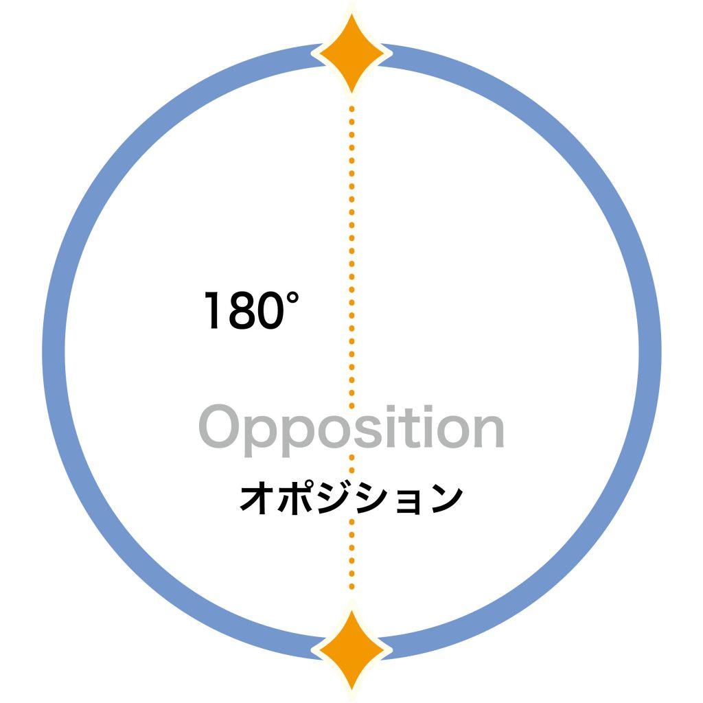 180°(オポジション)