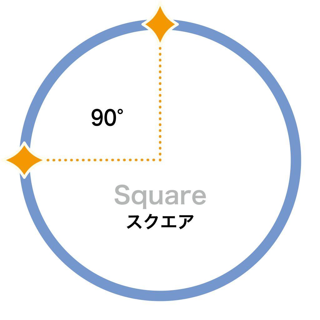 90°(スクエア)