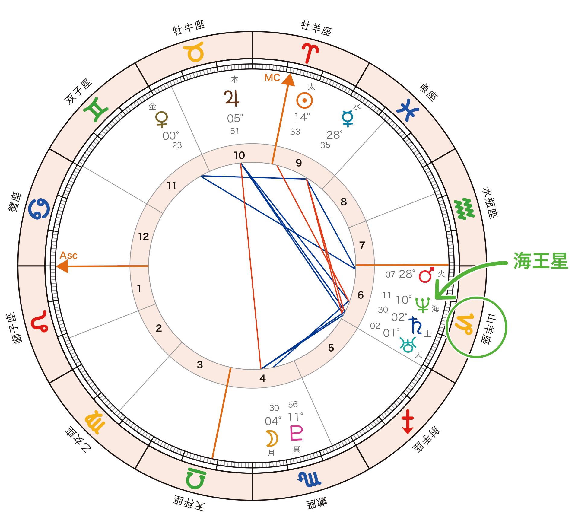 horoscope_Neptune