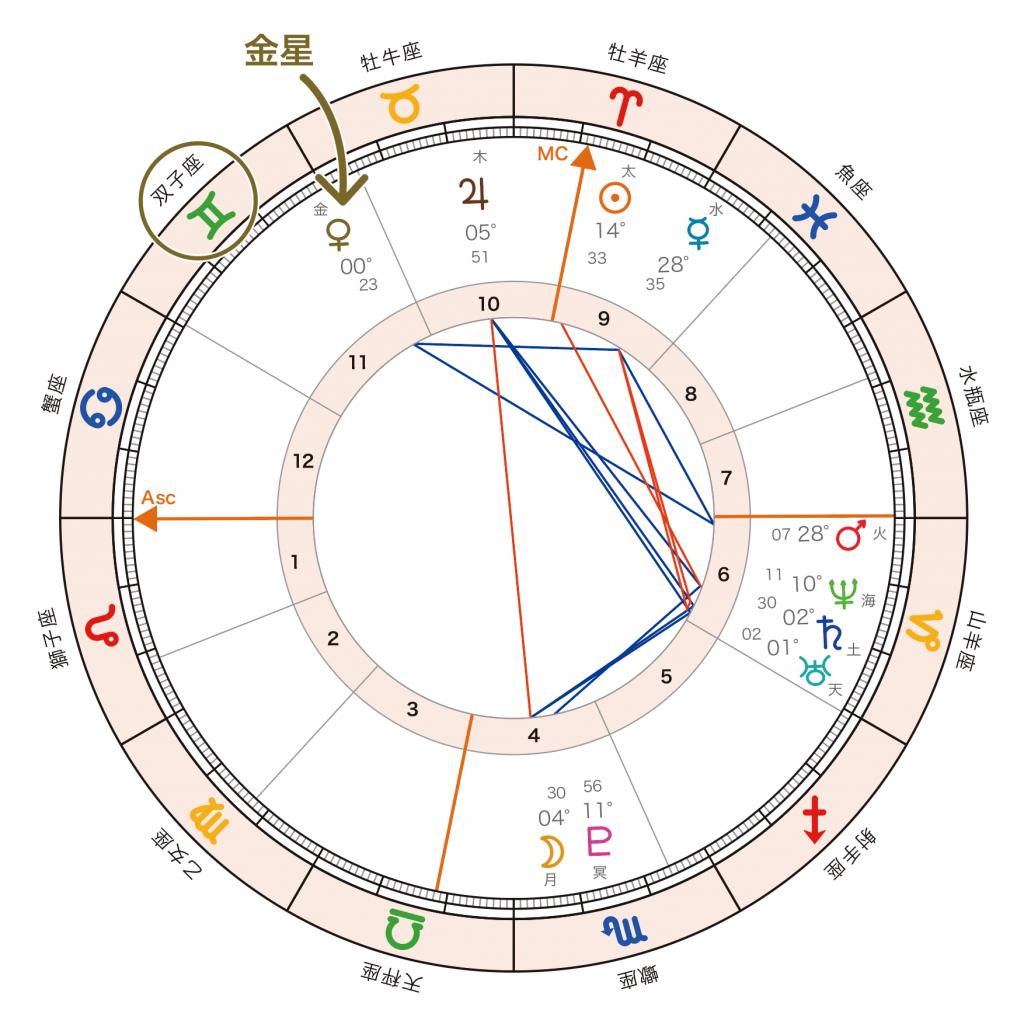 horoscope_Venus