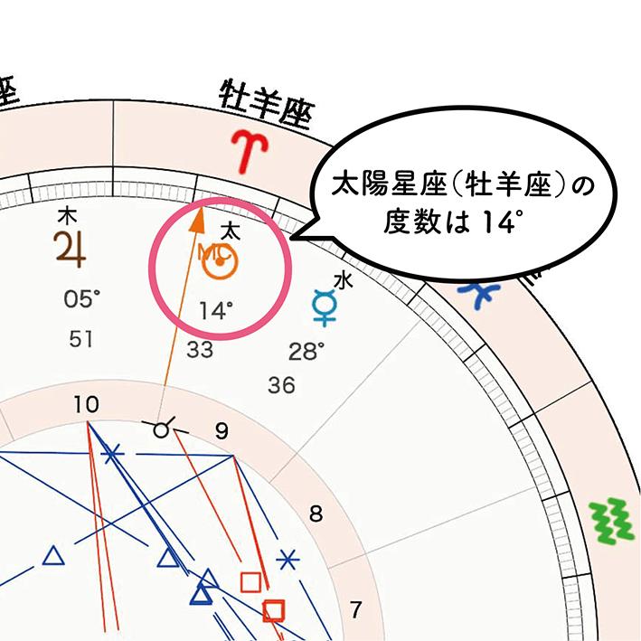 太度数14°_ホロスコープ