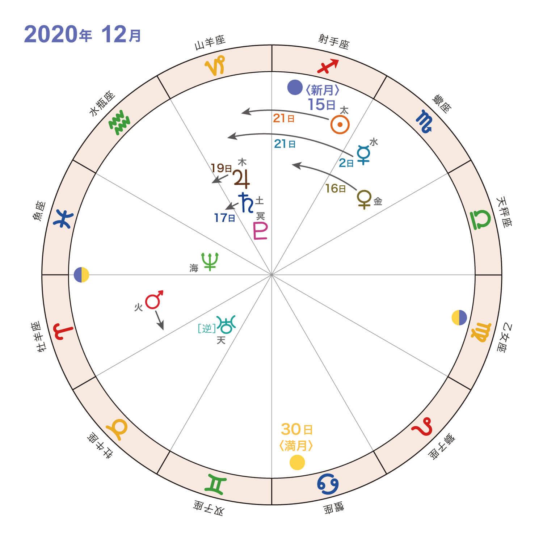 2020年12月_星の動き