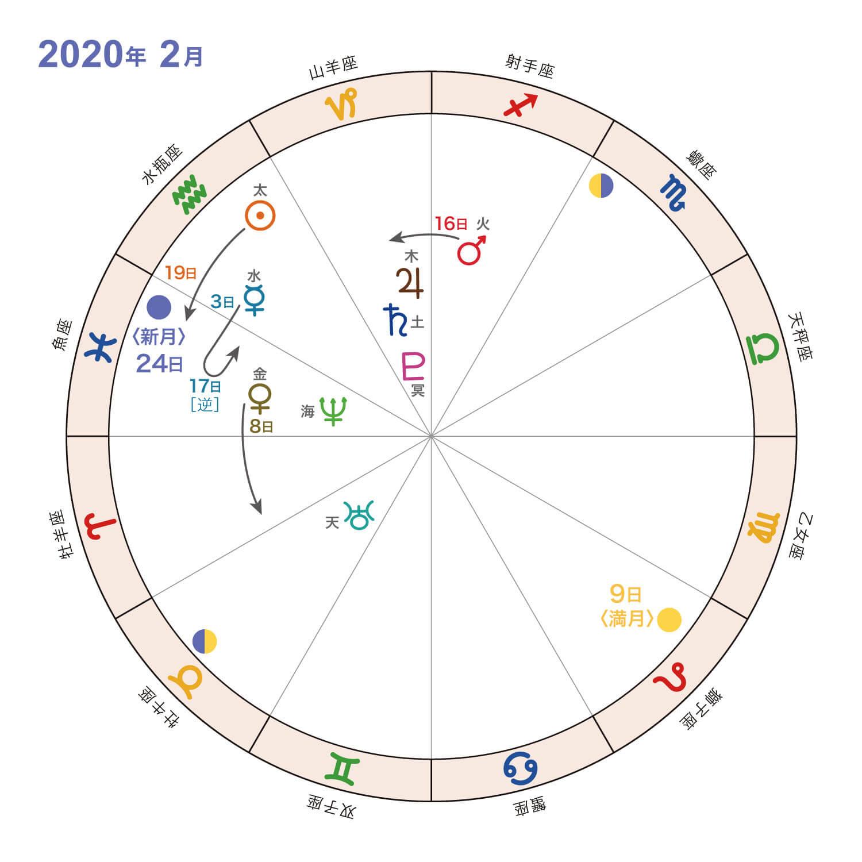 2020年2月_星の動き