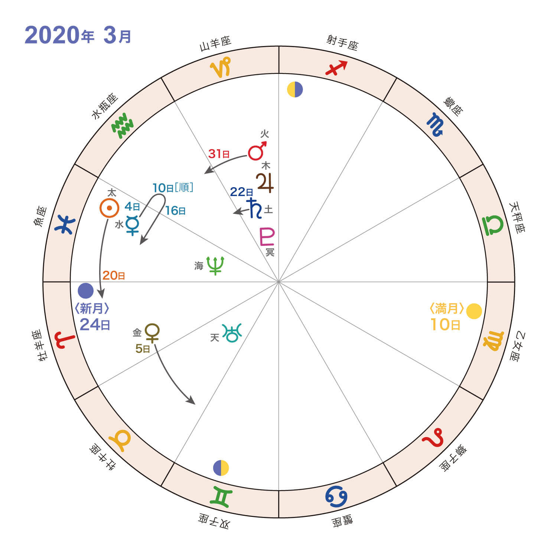 2020年3月_星の動き