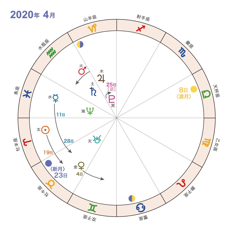 2020年4月_星の動き