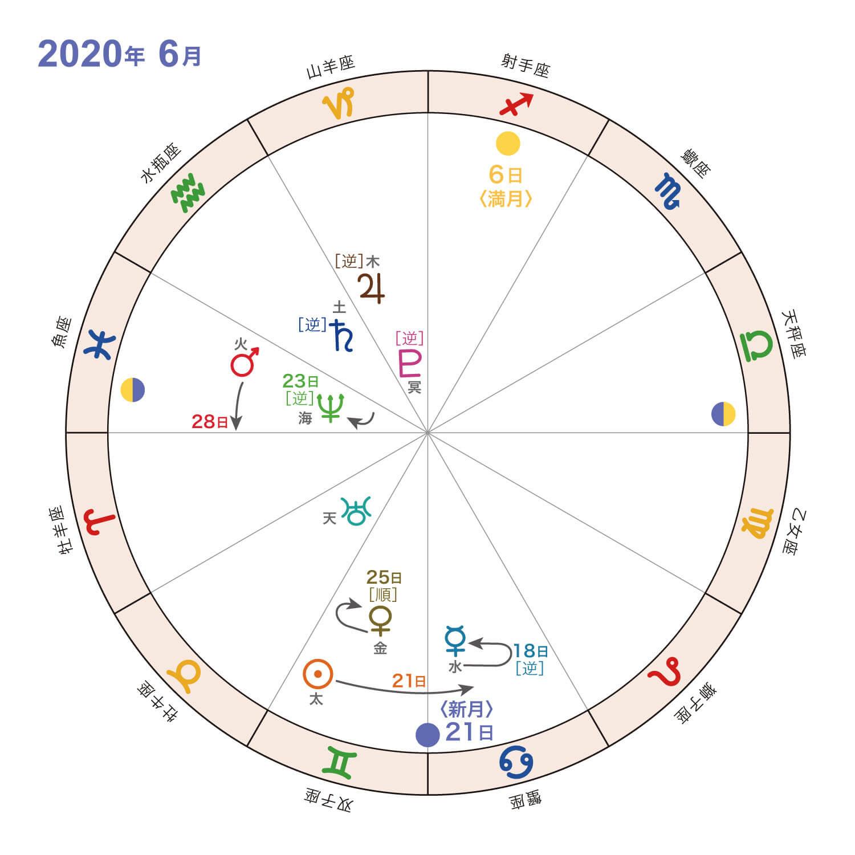 2020年6月_星の動き