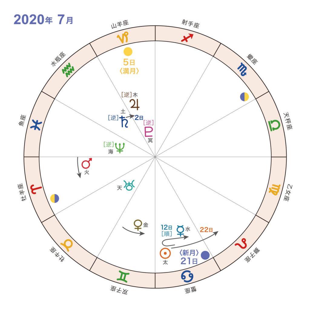 2020年7月_星の動き