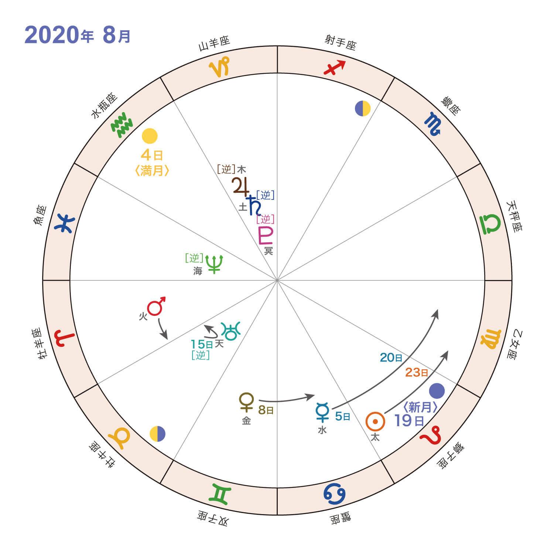 2020年8月_星の動き