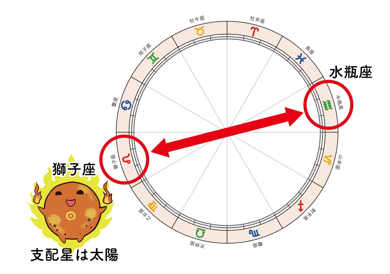 水瓶座と獅子座と太陽