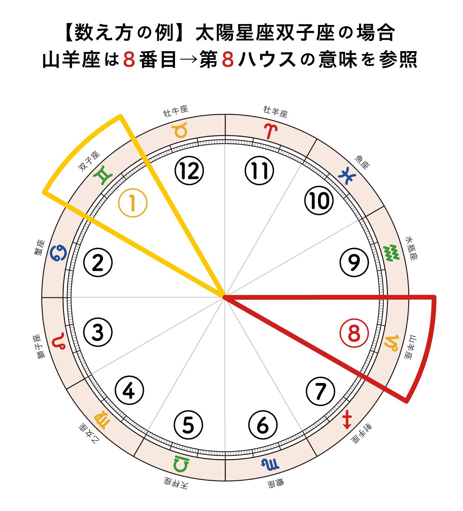 ハウス数え方_双子座