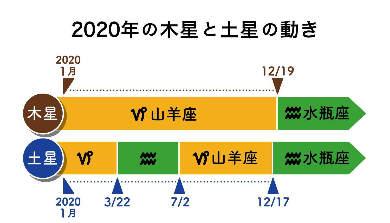 2020 山羊 運勢 座