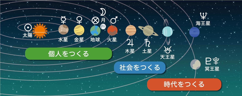 2020年運勢_天体