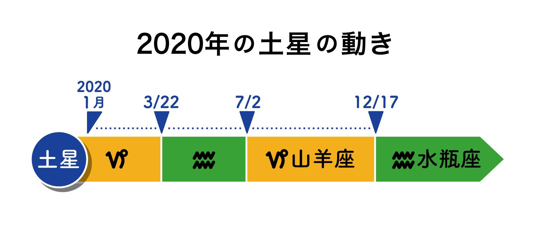日 ランキング 誕生 2020 運勢