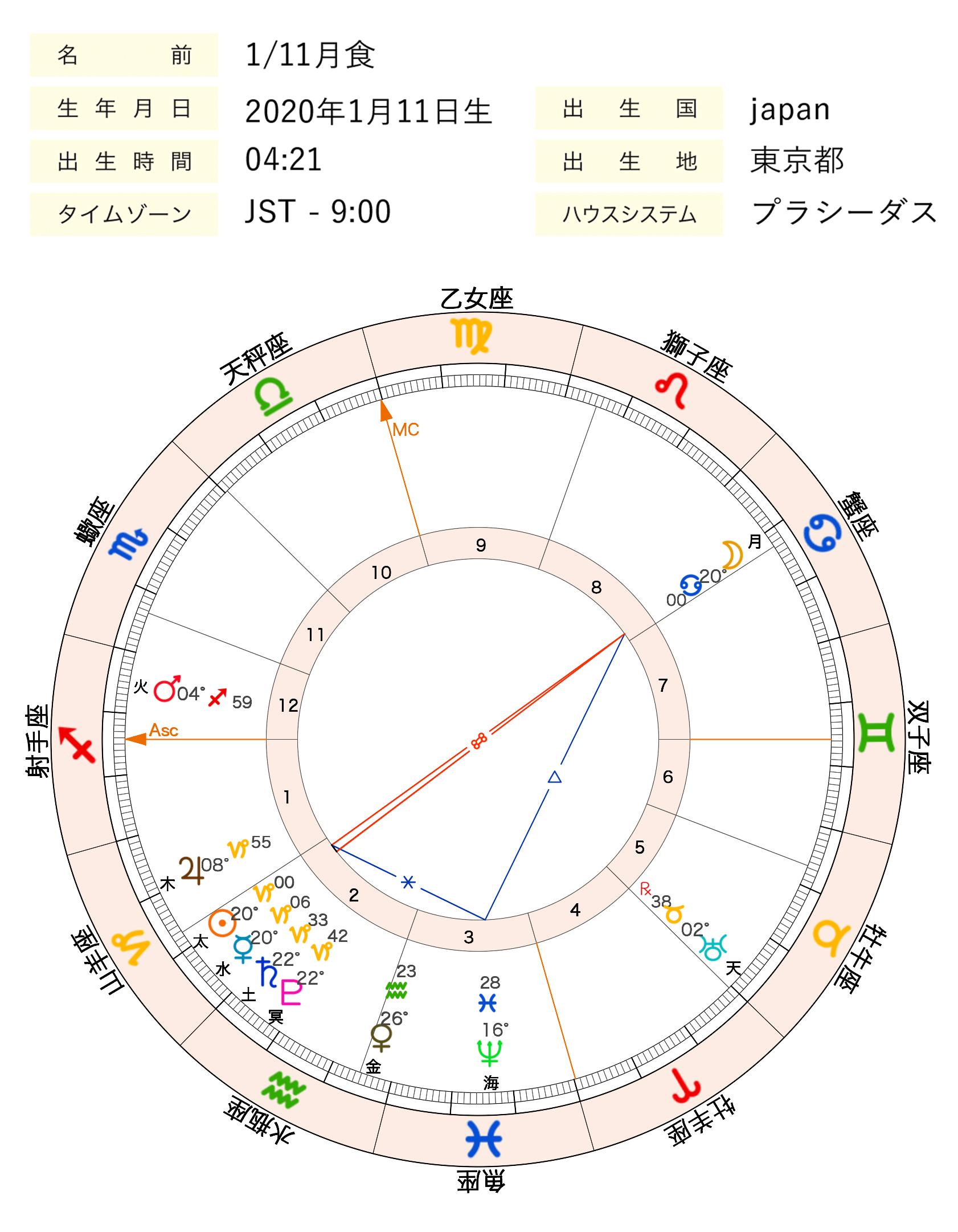 2020年1月の満月・月食とは 感情エネルギーを人生の目的に流そう|星 ...