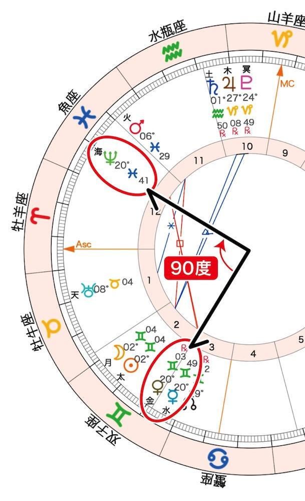 2020年5月23日の新月(双子座)_90度