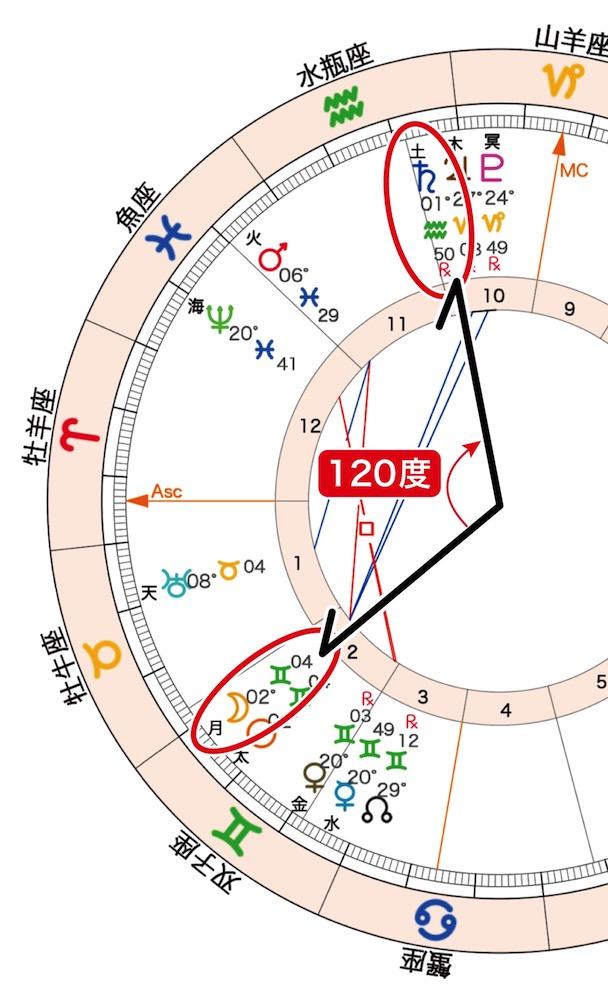2020年5月23日の新月(双子座)_120度