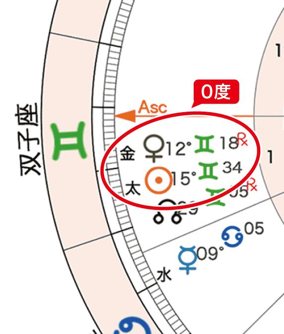 2020年6月6日満月のホロスコープの「太陽と火星の0度」