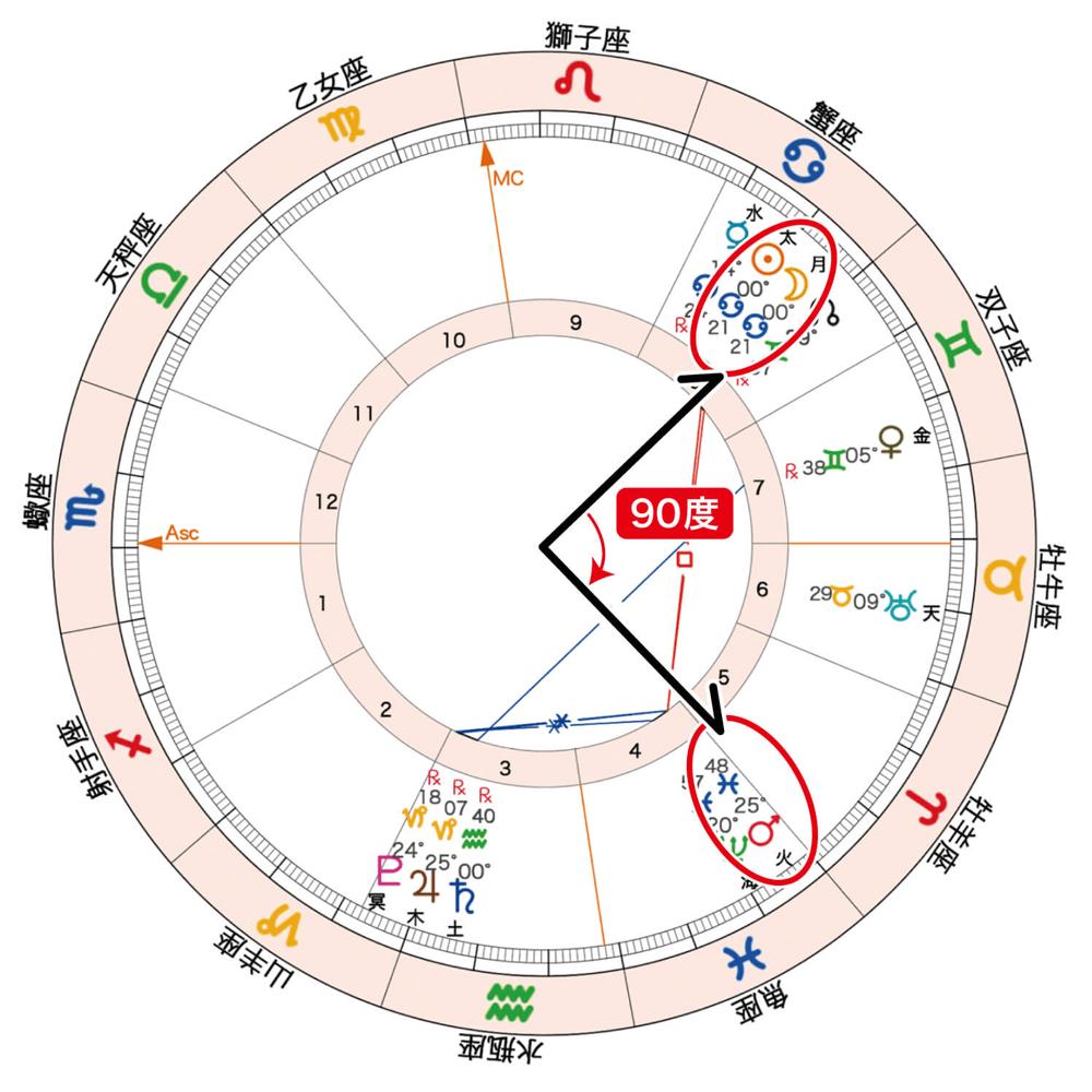 2020年6月21日新月のホロスコープ「新月と火星の90度」