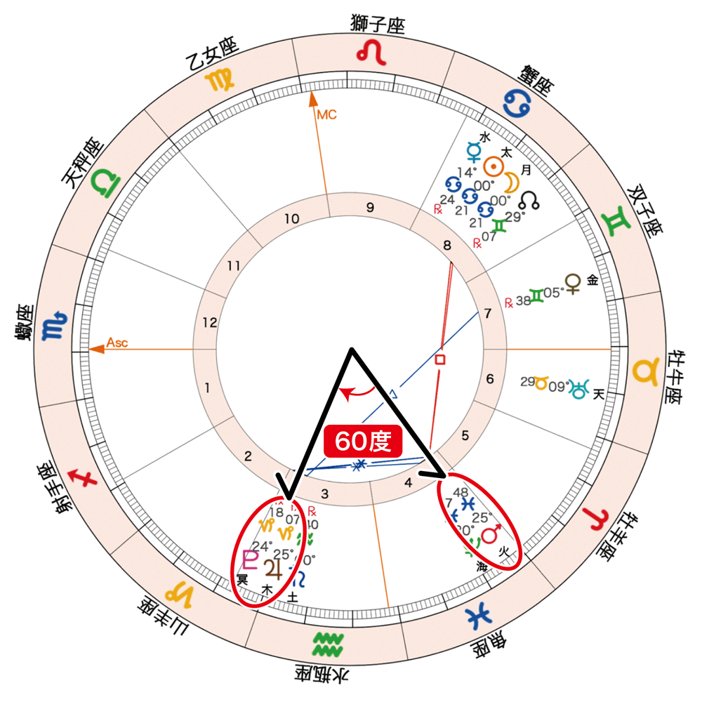 2020年6月21日新月のホロスコープ「60度」