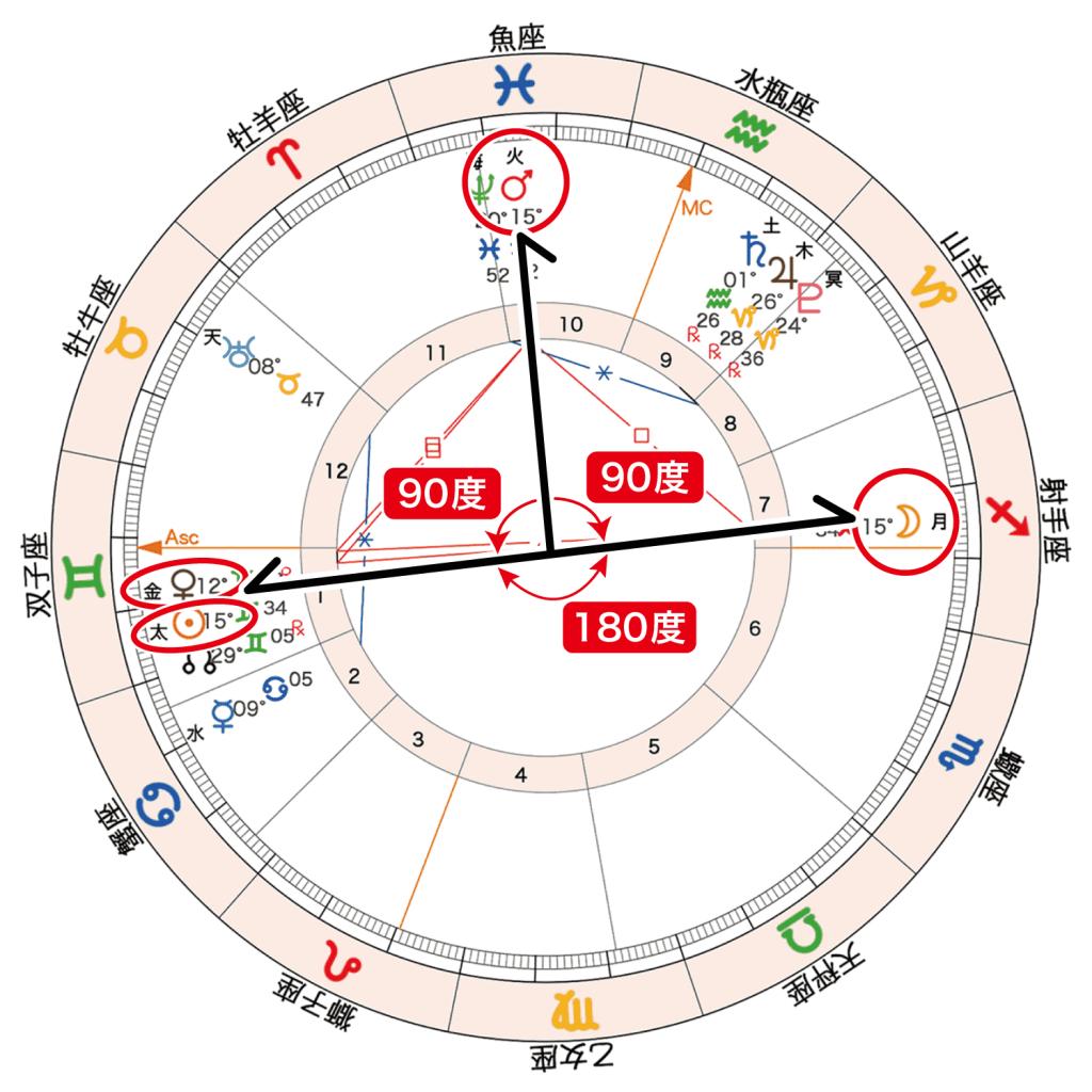 2020年6月6日満月のホロスコープの「Tスクエア」