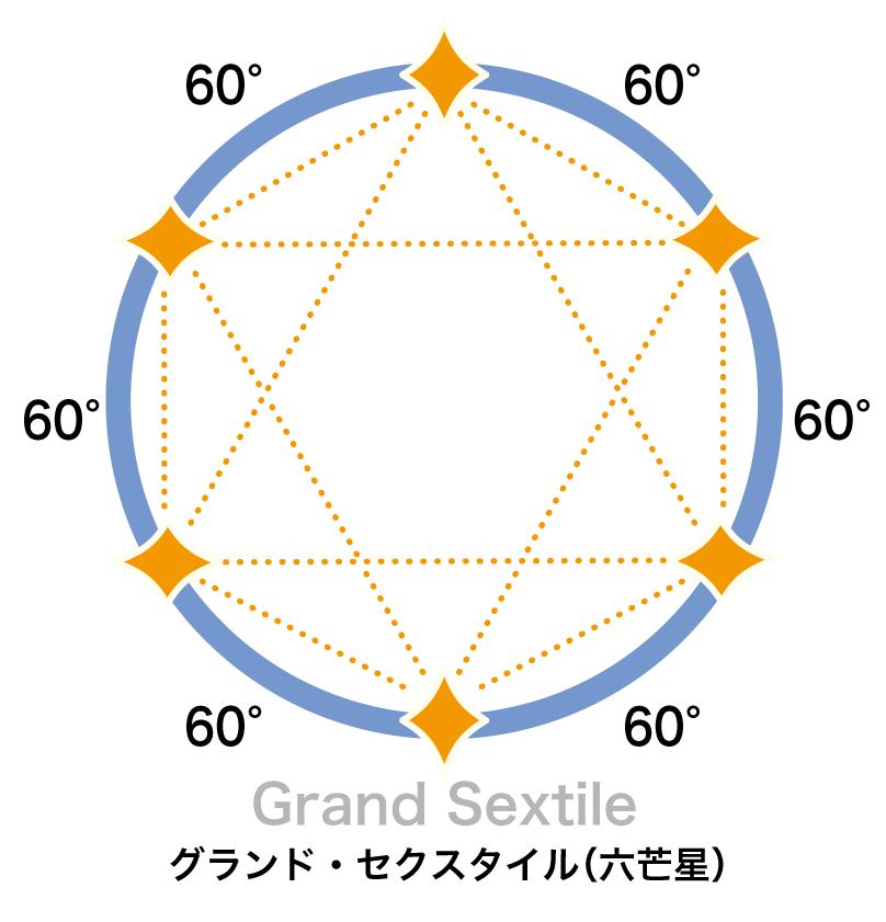グランド・セクスタイル(六芒星)