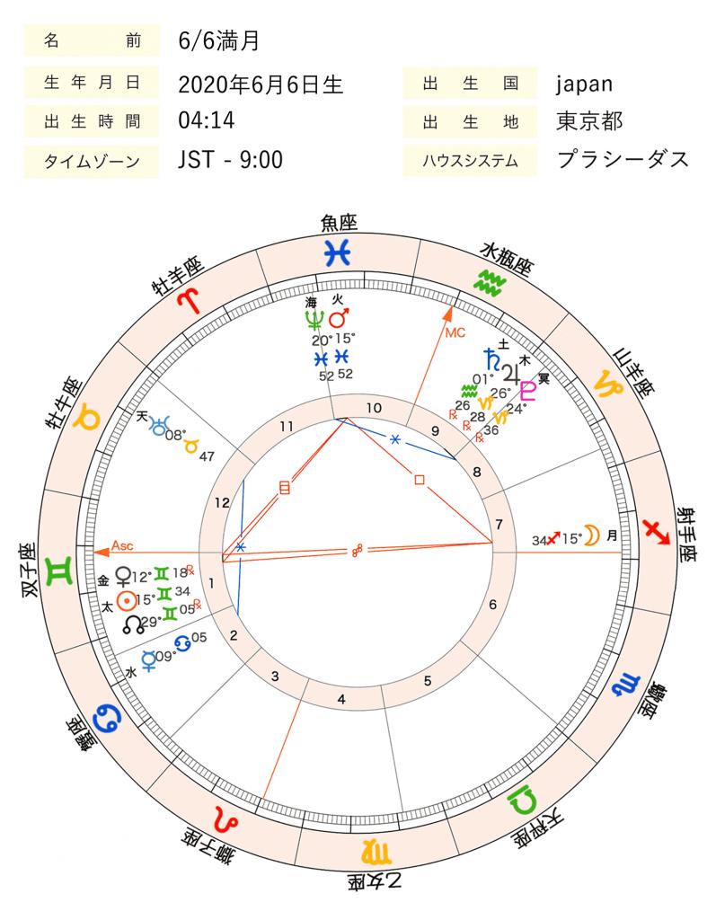 2020年6月6日満月のホロスコープ