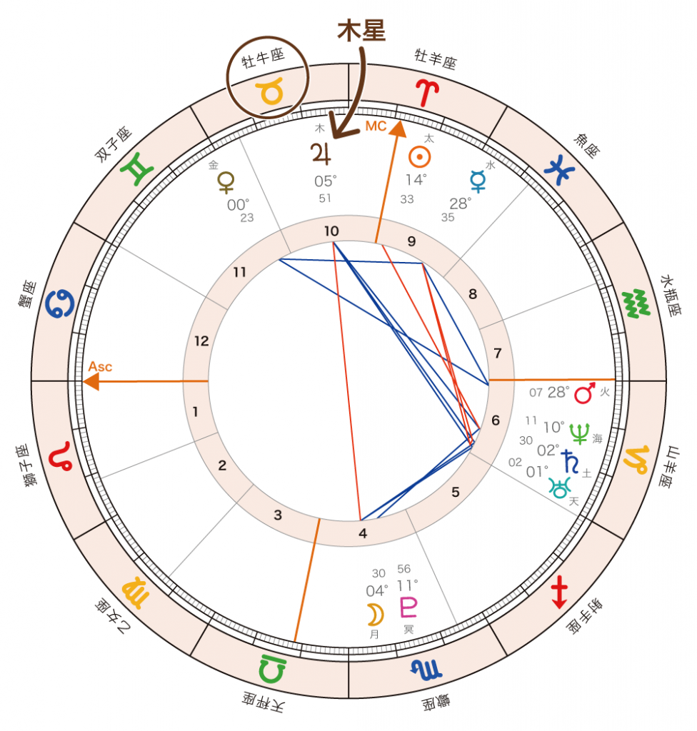 相性占い9_horoscope_jupiter