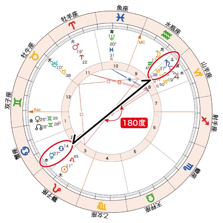 2020年8月4日満月ホロスコープ「水星土星180度」