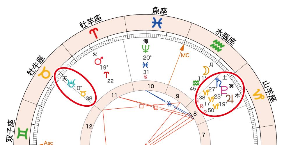 2020年8月4日満月ホロスコープ「木星・土星・冥王星・天王星」