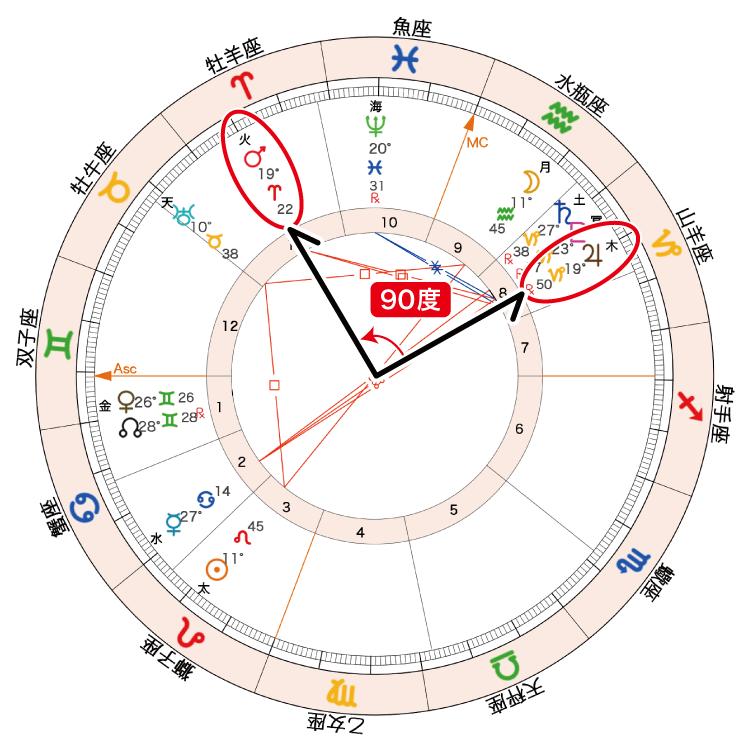 2020年8月4日満月ホロスコープ「火星木星90度」