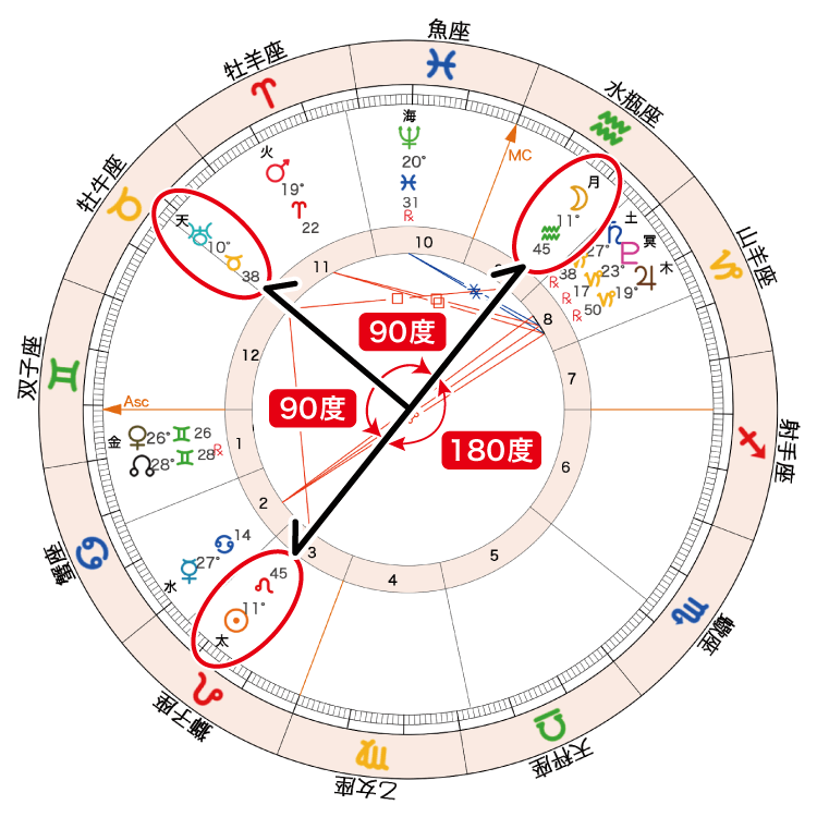 2020年8月4日満月ホロスコープ「Tスクエア」