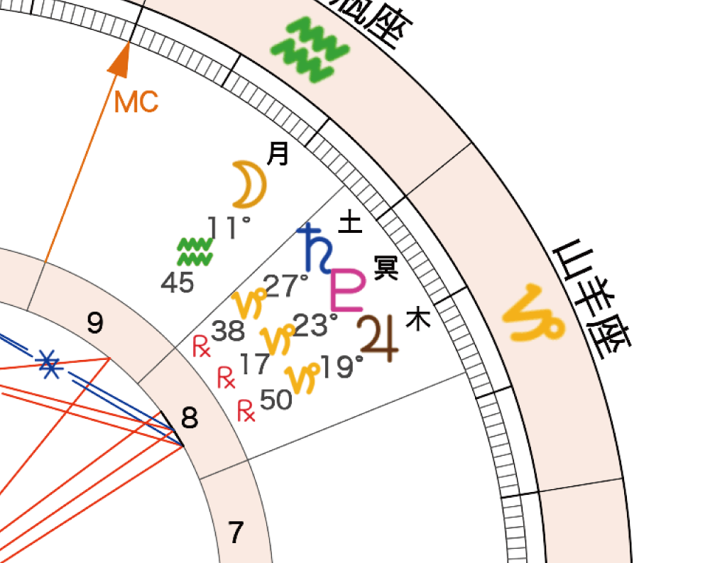2020年8月4日満月ホロスコープ「山羊座」