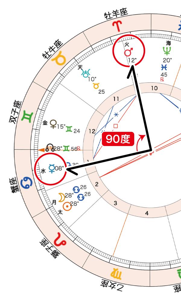 2020年7月21日新月ホロスコープ「水星火星90度」