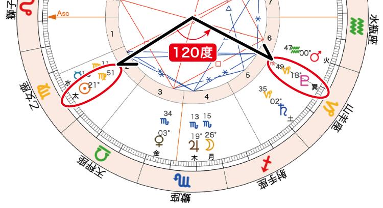 命日占い樹木希林_太陽冥王星120