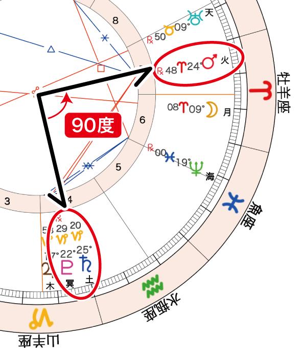 2020年10月2日満月ホロスコープ「火土90度」