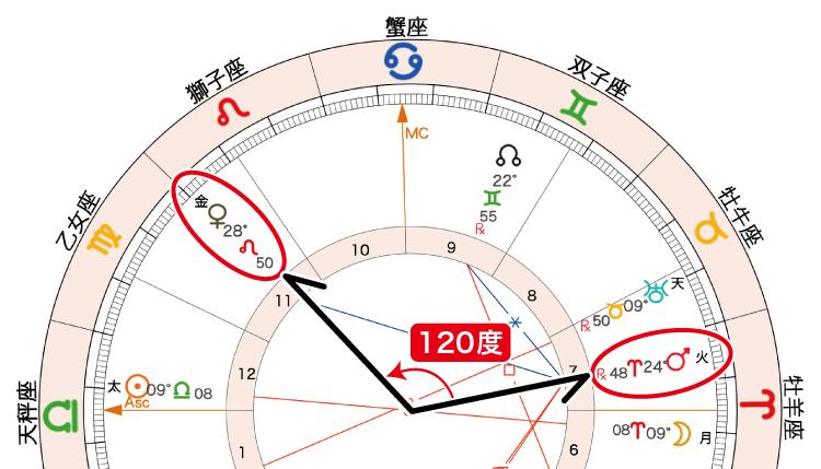 2020年10月2日満月ホロスコープ「金火120度」