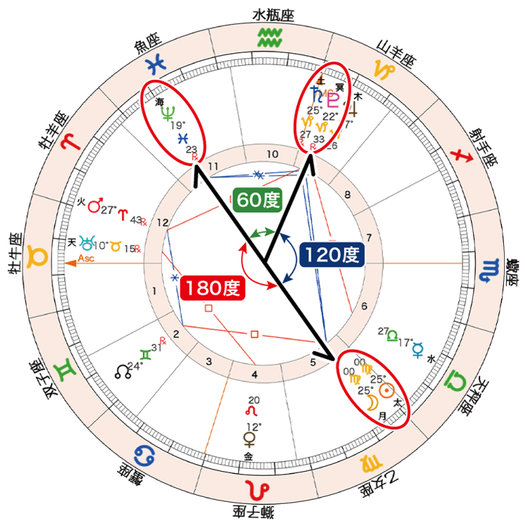 2020年9月17日新月ホロスコープ「太月と海と土冥調停」