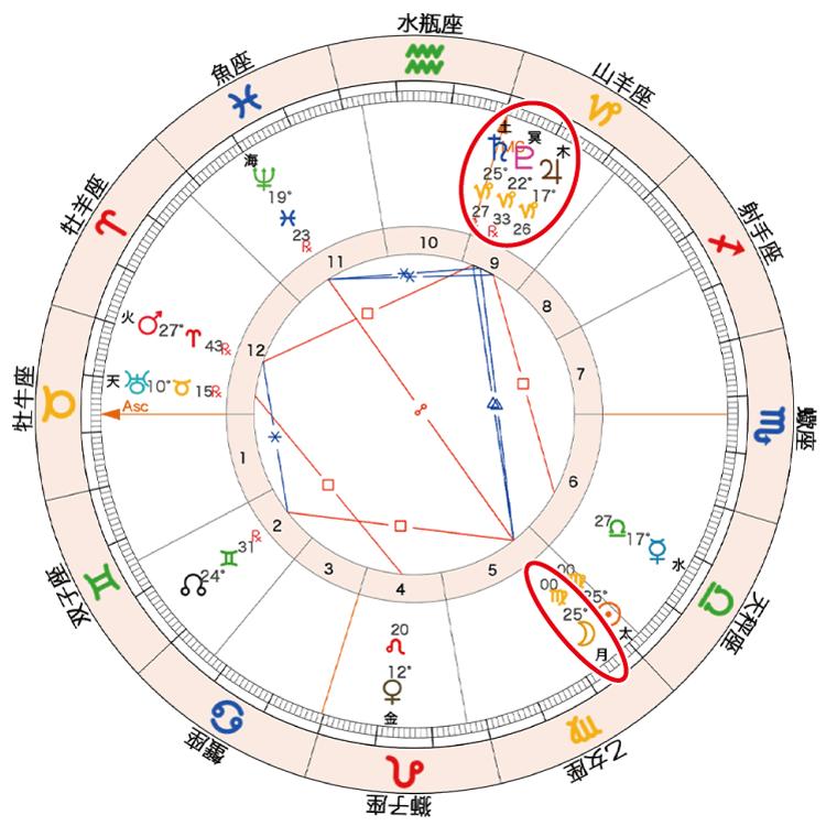 2020年9月17日新月ホロスコープ「月と木土冥」