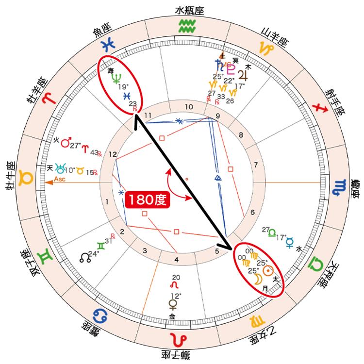 2020年9月17日新月ホロスコープ「太月と海180」