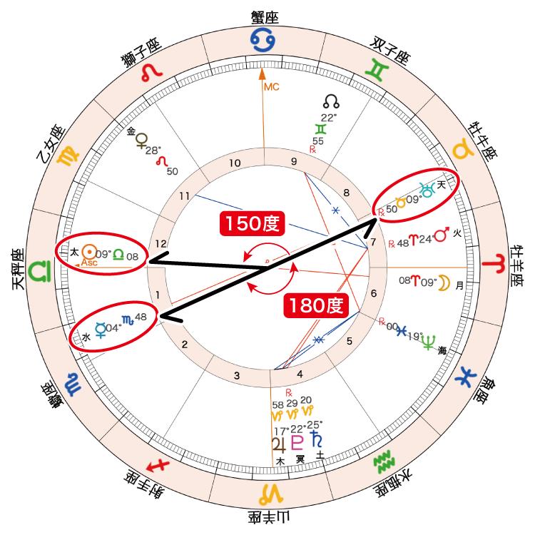 2020年10月2日満月ホロスコープ「太天150度_水天180度」