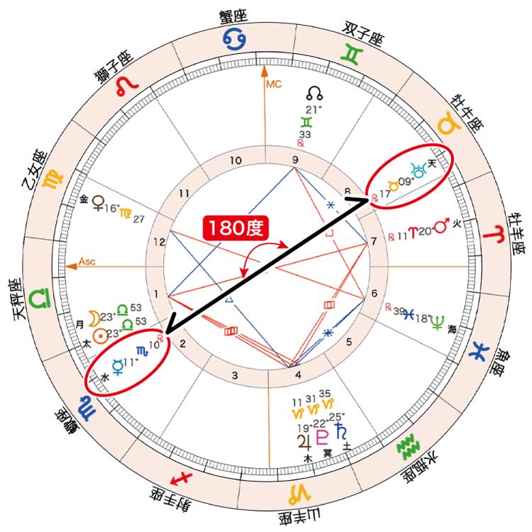 2020年10月17日新月ホロスコープ「水と天180」